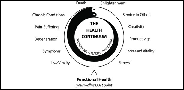 The Health Continuum