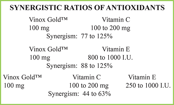 Synergistic Ratios of Antioxidants