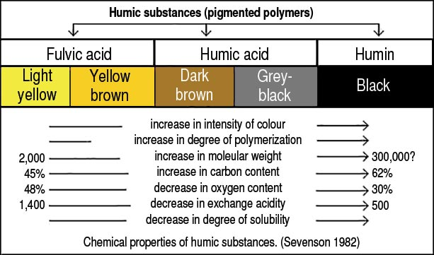 Humic Substances Dallas Clouatre