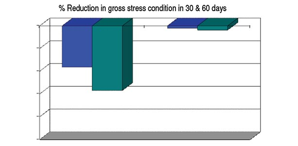 Reduction in gross stress condition in 30 and 60-day periods