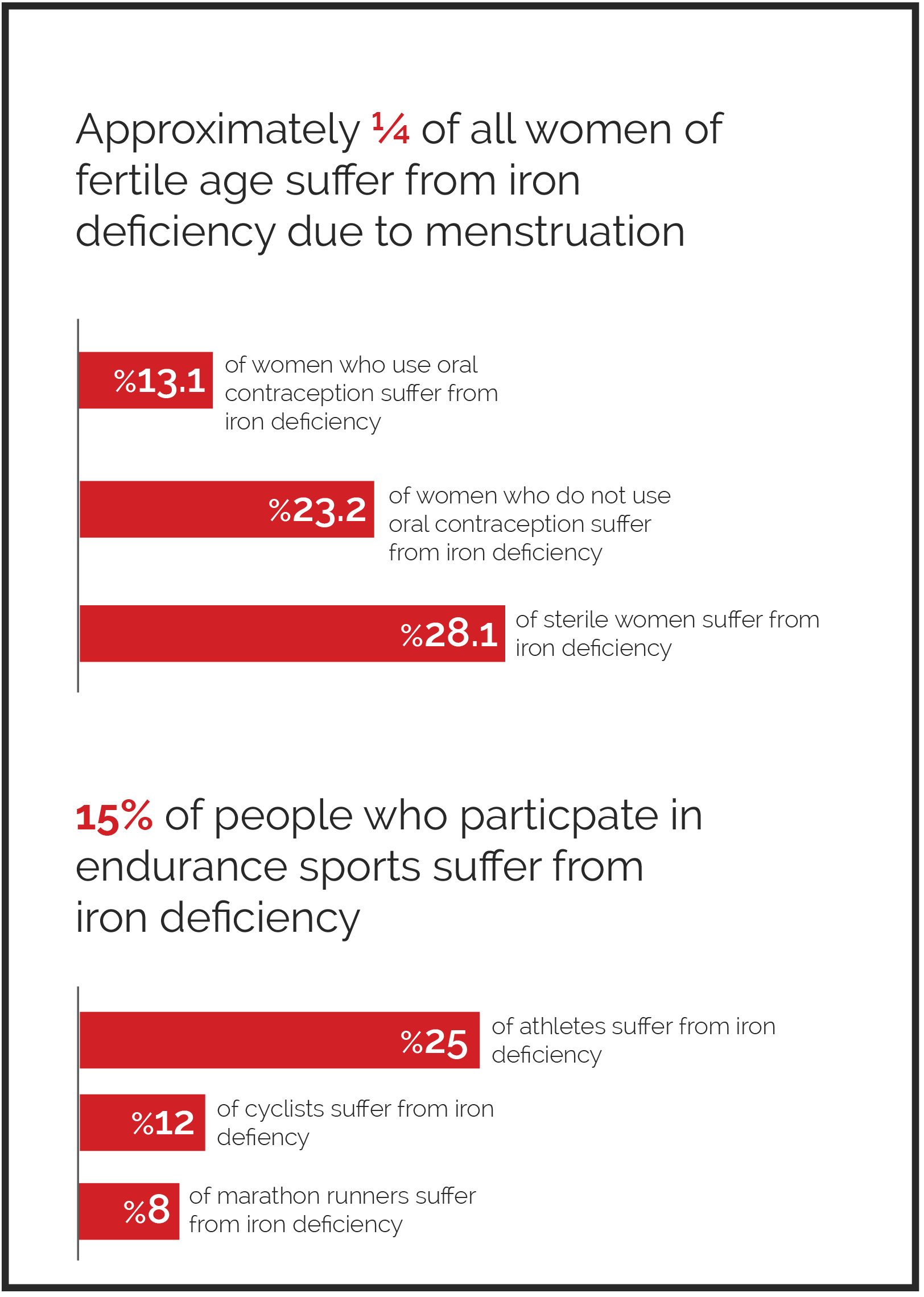 iron deficiency menstruation