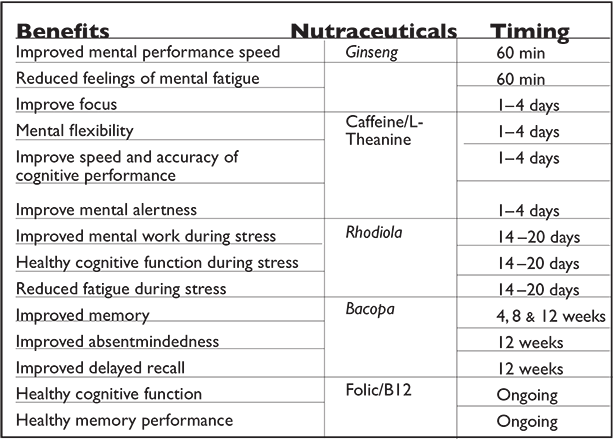 Nutraceutical Effects on Memory and Cognitive Function